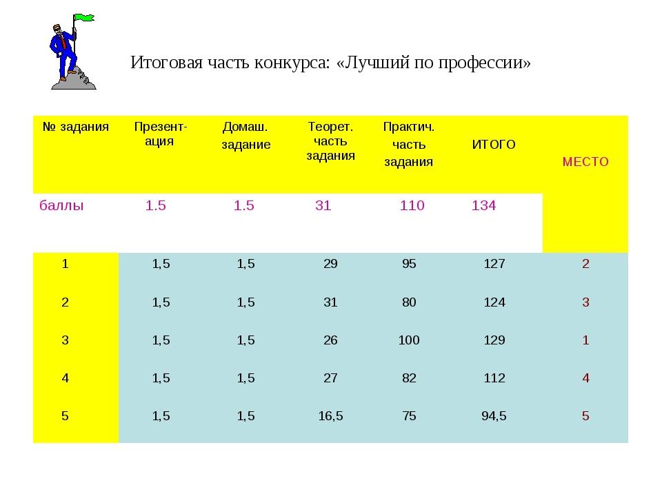 Итоговая часть конкурса: «Лучший по профессии» № заданияПрезент-ация Домаш....