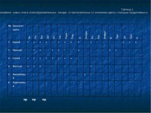 Таблица 1 Образование новых слов в словообразовательных гнездах от прилагате
