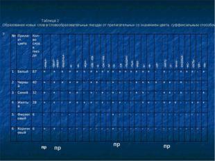 Таблица 2 Образование новых слов в словообразовательных гнездах от прилагате