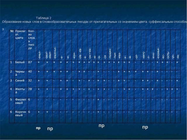 Таблица 2 Образование новых слов в словообразовательных гнездах от прилагате...