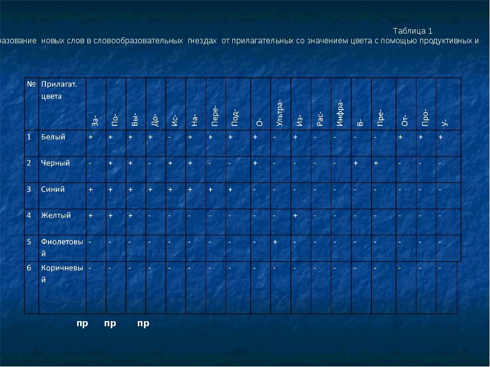 Таблица 1 Образование новых слов в словообразовательных гнездах от прилагате...