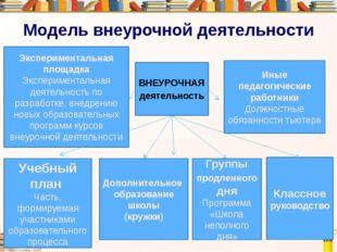 Модель внеурочной деятельности Экспериментальная площадка Экспериментальная д