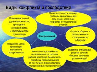 Виды конфликта и последствия Конструктивный Поддержка целей организации и уве