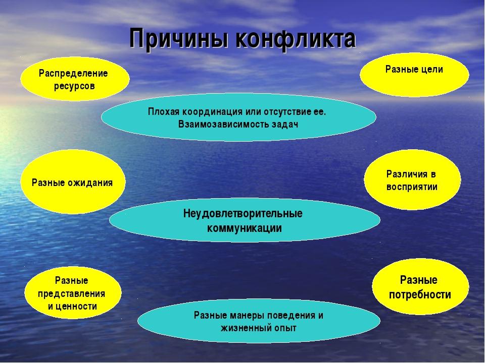 Причины конфликта Распределение ресурсов Разные цели Неудовлетворительные ком...