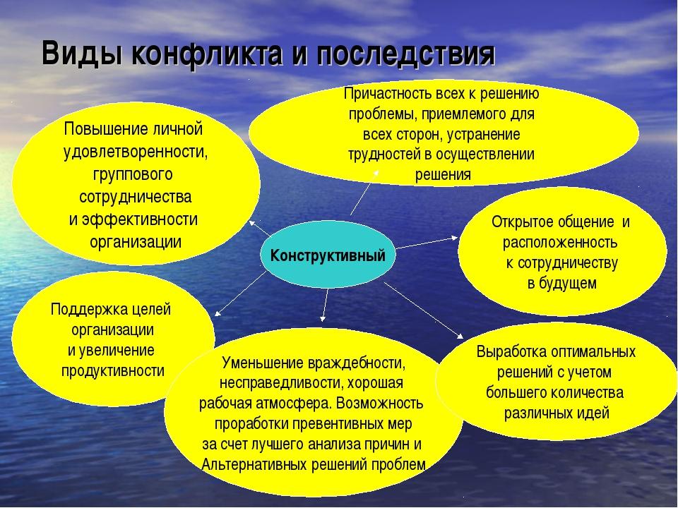 Виды конфликта и последствия Конструктивный Поддержка целей организации и уве...
