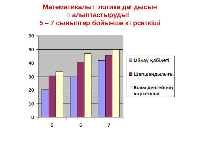 Математикалық логика дағдысын қалыптастырудың 5 – 7 сыныптар бойынша көрсеткіші