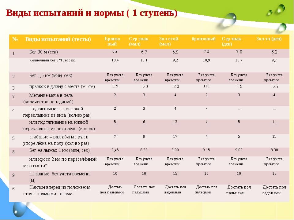 Виды испытаний и нормы ( 1 ступень) № Виды испытаний (тесты) Бронзо вый Се...