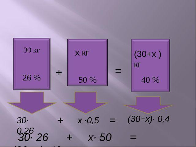 = + х кг (30+х )кг 30· 0,26 х ·0,5 (30+х)· 0,4 = + 30· 26 + х· 50 = (30+х)· 40