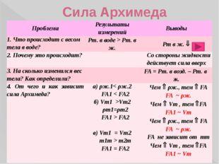 Сила Архимеда Проблема Результаты измерений Выводы 1. Что происходит с весом