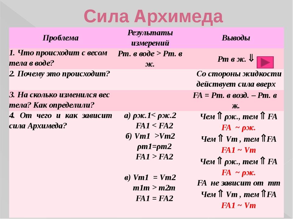 Сила Архимеда Проблема Результаты измерений Выводы 1. Что происходит с весом...