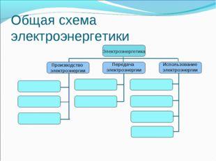 Общая схема электроэнергетики Электроэнергетика Производство электроэнергии П