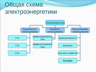 Общая схема электроэнергетики
