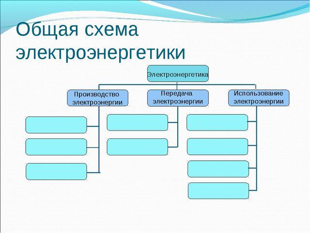 Общая схема электроэнергетики Электроэнергетика Производство электроэнергии П...