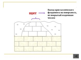 щит Выход кристаллического фундамента на поверхность, не покрытый осадочным ч