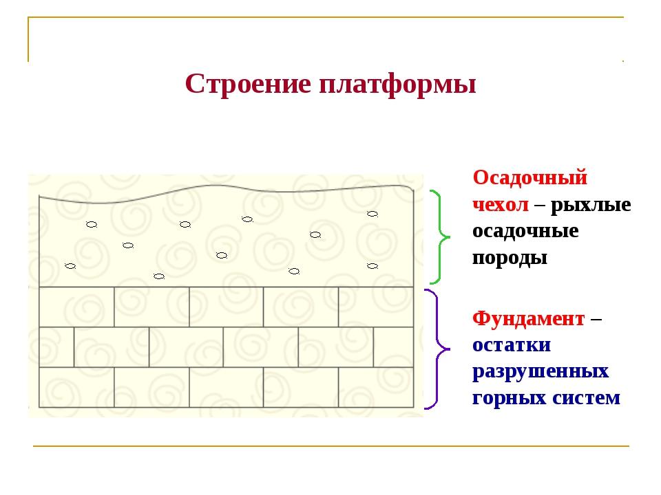 Строение платформы Фундамент – остатки разрушенных горных систем Осадочный че...