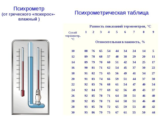 Психрометр (от греческого «психрос»- влажный )  Психрометрическая таблица Су...