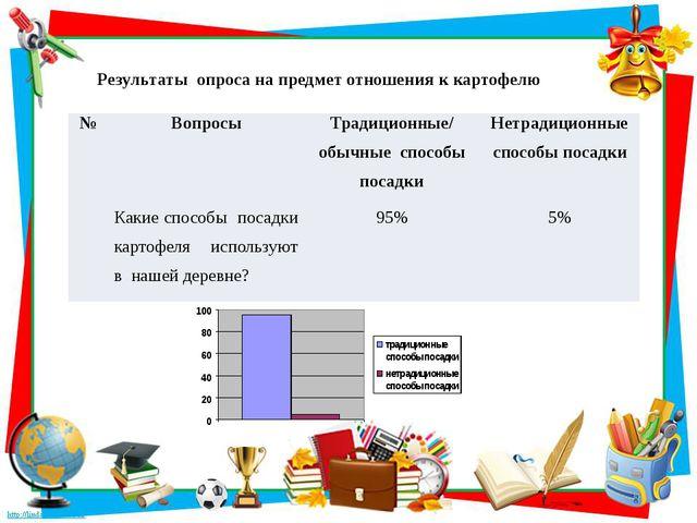 Результаты опроса на предмет отношения к картофелю № Вопросы Традиционные/ об...