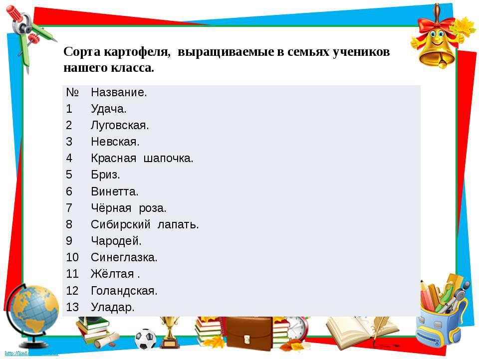 Сорта картофеля, выращиваемые в семьях учеников нашего класса. № Название. 1...