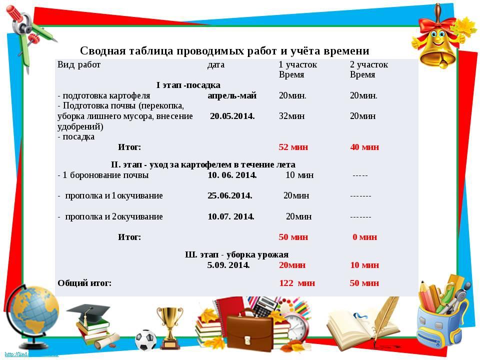 Сводная таблица проводимых работ и учёта времени Вид работ дата 1 участок 2...