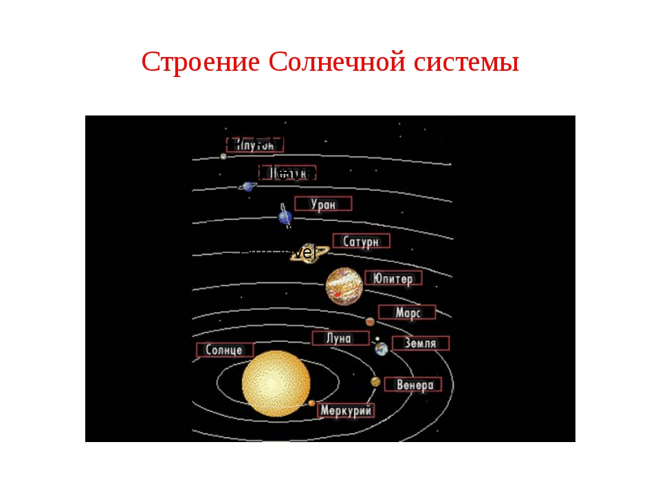 картинка структура солнечной системы