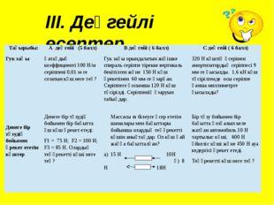 ІІІ. Деңгейлі есептер Гук заңы Қатаңдық коэффициенті 100 Н/м серіппені 0,01 м