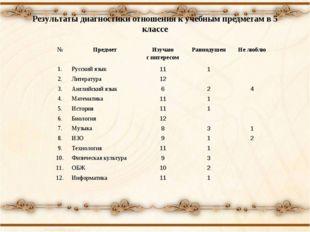 Результаты диагностики отношения к учебным предметам в 5 классе №ПредметИзу