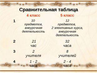 Сравнительная таблица 4 класс5 класс 110 предметов, внеурочная деятельност
