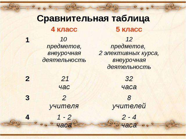 Сравнительная таблица 4 класс5 класс 110 предметов, внеурочная деятельност...