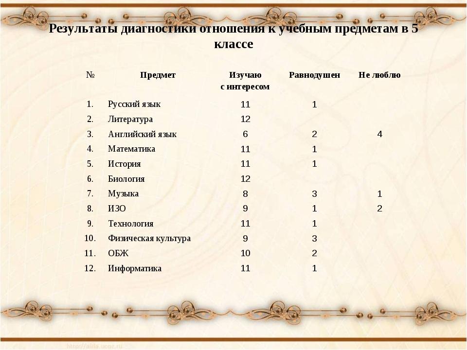 Результаты диагностики отношения к учебным предметам в 5 классе №ПредметИзу...