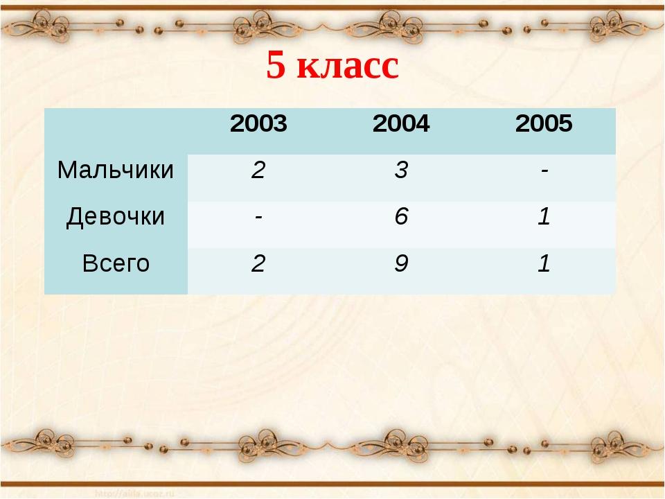 5 класс 200320042005 Мальчики23- Девочки-61 Всего291