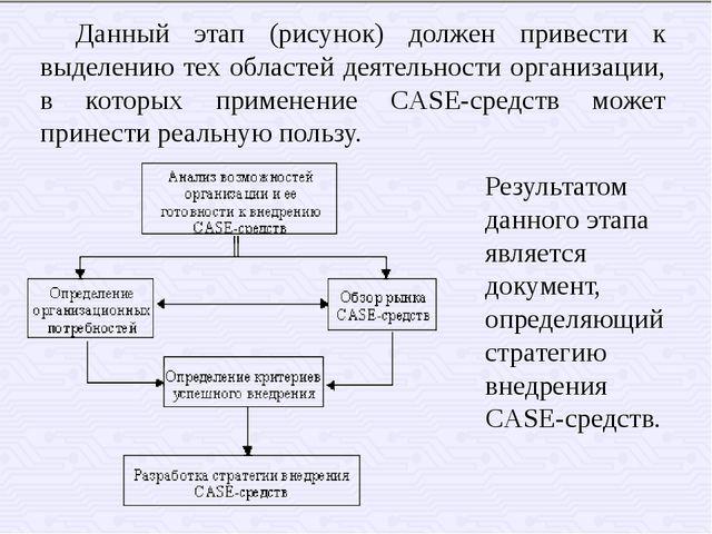 Данный этап (рисунок) должен привести к выделению тех областей деятельности...