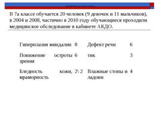 В 7а классе обучается 20 человек (9 девочек и 11 мальчиков), в 2004 и 2008,