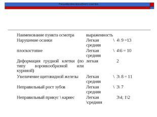 Расшифровка врачебного осмотра Наименование пункта осмотравыраженность Нару