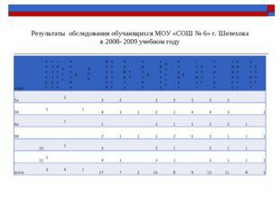 Результаты обследования обучающихся МОУ «СОШ № 6» г. Шелехова в 2008- 2009 у