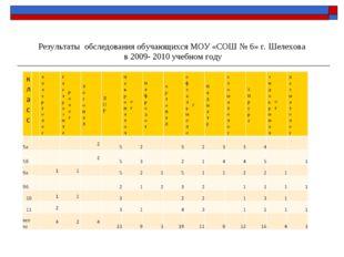 Результаты обследования обучающихся МОУ «СОШ № 6» г. Шелехова в 2009- 2010 уч