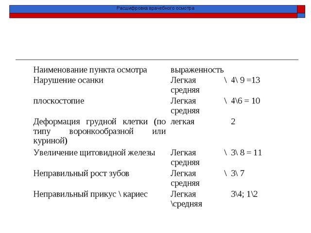 Расшифровка врачебного осмотра Наименование пункта осмотравыраженность Нару...