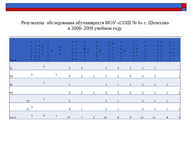 Результаты обследования обучающихся МОУ «СОШ № 6» г. Шелехова в 2008- 2009 у...