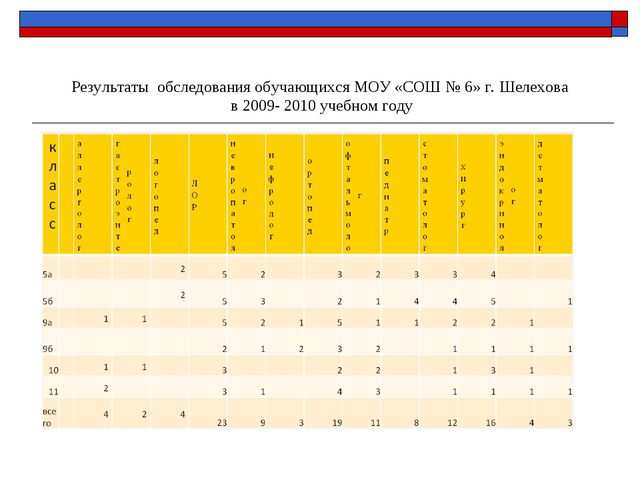 Результаты обследования обучающихся МОУ «СОШ № 6» г. Шелехова в 2009- 2010 уч...