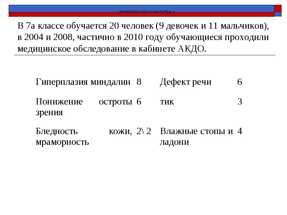 В 7а классе обучается 20 человек (9 девочек и 11 мальчиков), в 2004 и 2008,...