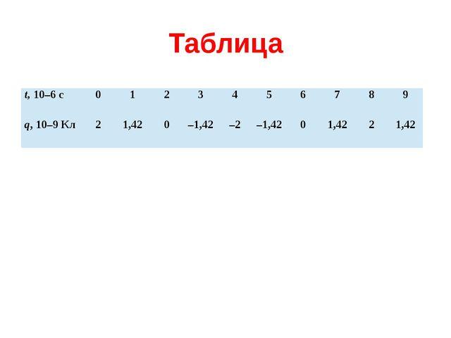 Таблица t,10–6c 0 1 2 3 4 5 6 7 8 9 q, 10–9Кл 2 1,42 0 –1,42 –2 –1,42 0 1,42...