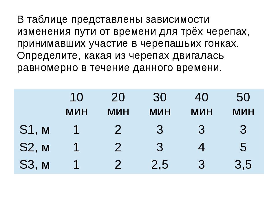 В таблице представлены зависимости изменения пути от времени для трёх черепах...