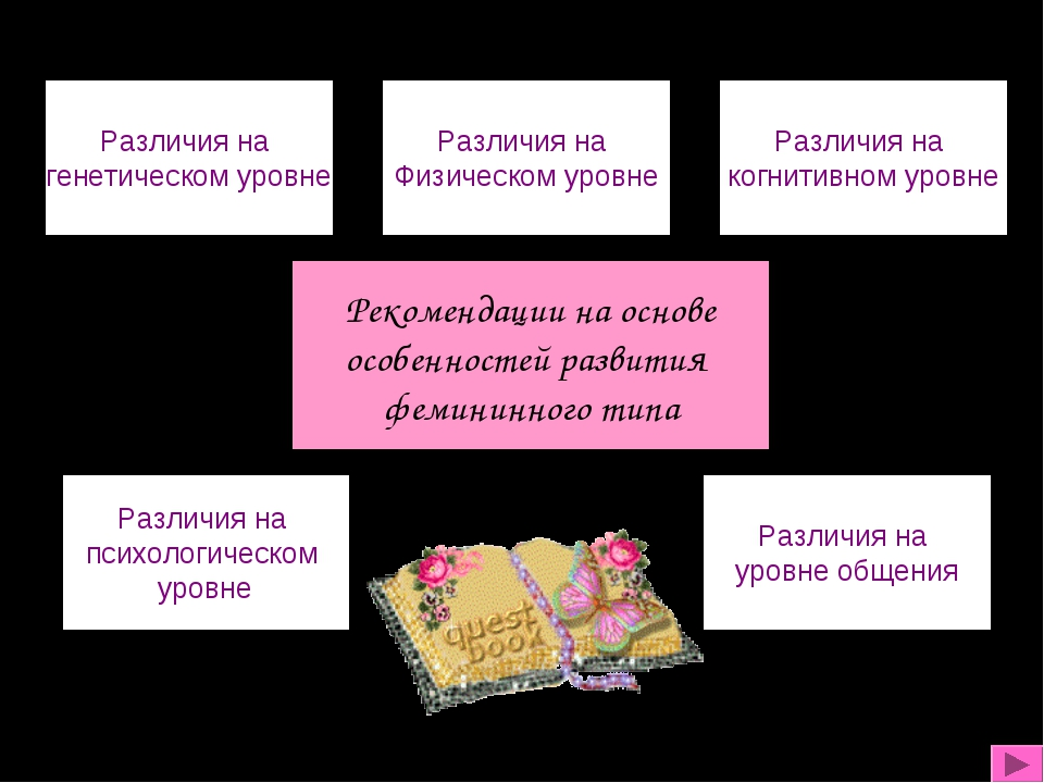 Рекомендации на основе особенностей развития фемининного типа Различия на ген...