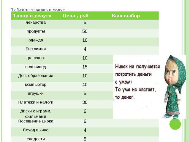 Таблица товаров и услуг Товар и услуга Цена , руб Ваш выбор лекарства 5 проду...