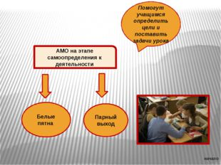 АМО на этапе рефлексии Побуждают к оценки результатов своей деятельности Сост