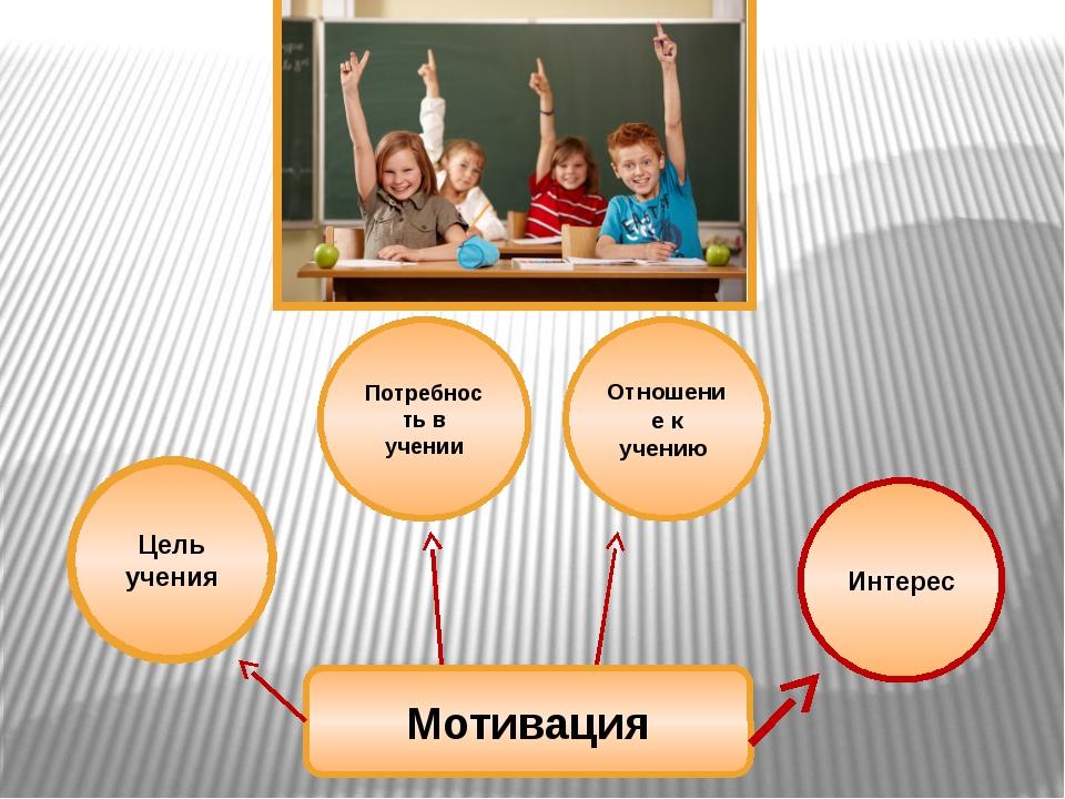 Мотивация Цель учения Интерес Отношение к учению Потребность в учении