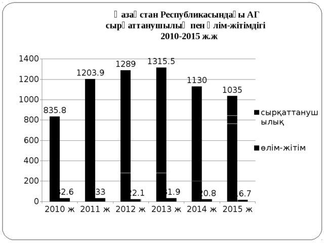 Қазақстан Республикасындағы АГ сырқаттанушылық пен өлім-жітімдігі 2010-2015 ж.ж