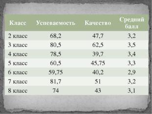 Класс Успеваемость Качество Средний балл 2 класс 68,2 47,7 3,2 3 класс 80,5 6