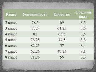 Класс Успеваемость Качество Средний балл 2 класс 78,5 69 3,5 3 класс 77,5 61,