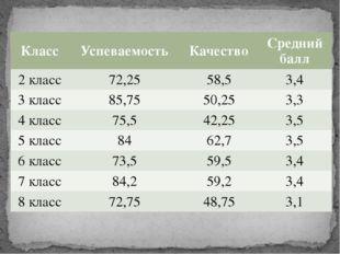 Класс Успеваемость Качество Средний балл 2 класс 72,25 58,5 3,4 3 класс 85,75