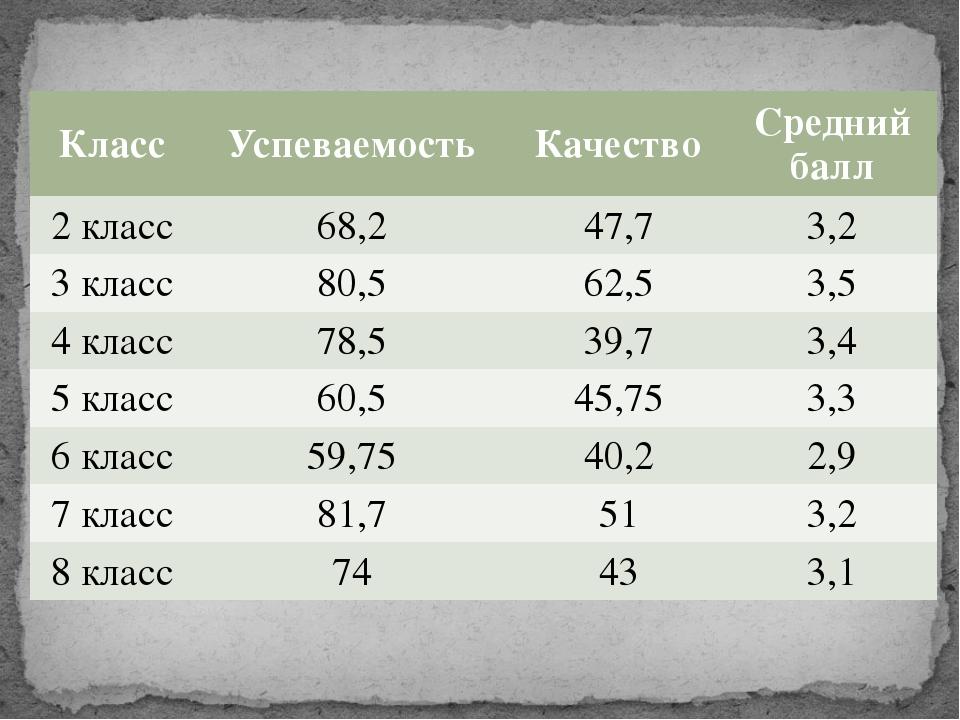 Класс Успеваемость Качество Средний балл 2 класс 68,2 47,7 3,2 3 класс 80,5 6...